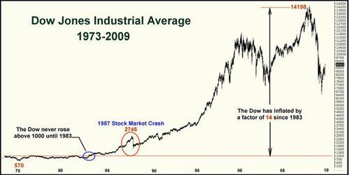 Dow 73 09