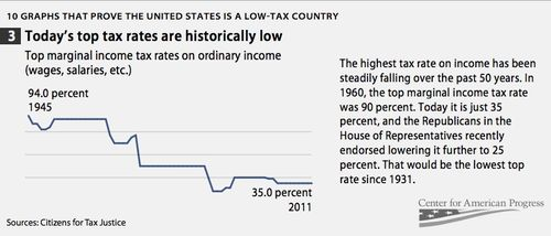LOW TOP TAX RATES