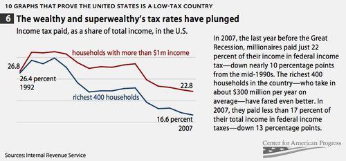 Taxes superrich