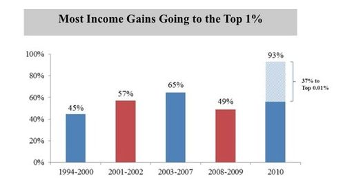 Most income gains wealthy