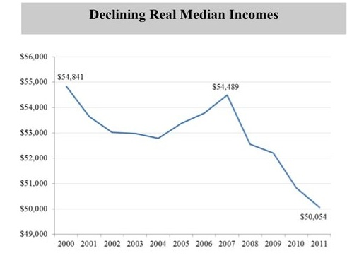 Declining median incomes