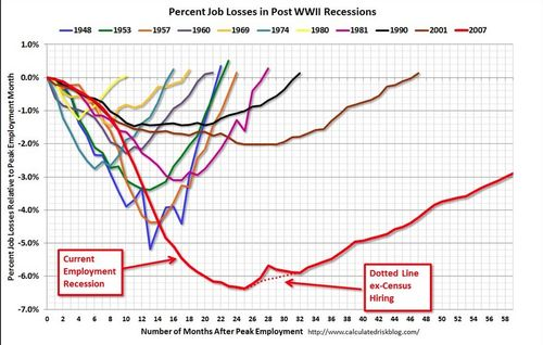 Job loss post recession